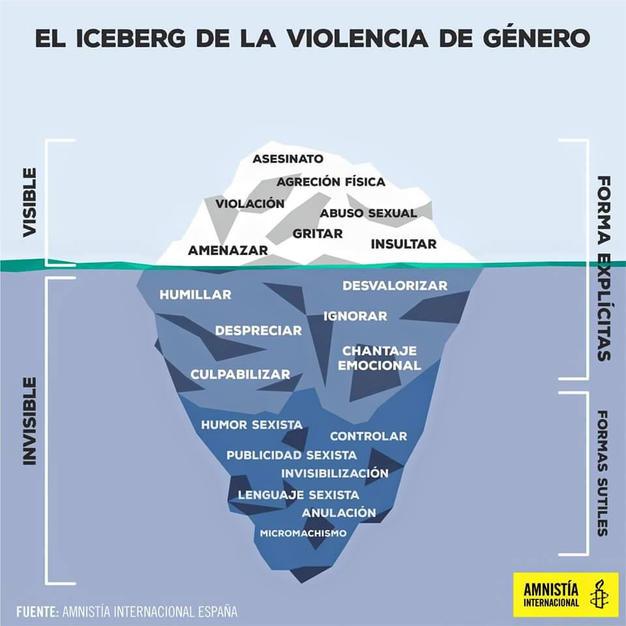 iceberg_violenciamasc